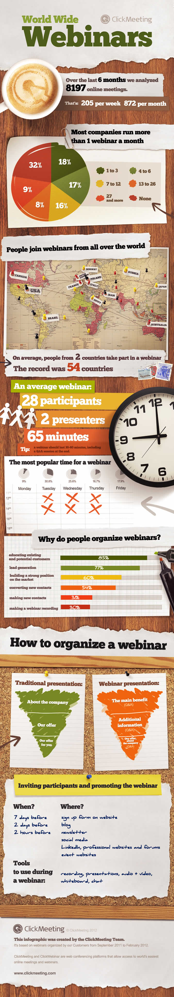 clickmeeting_infographic_7