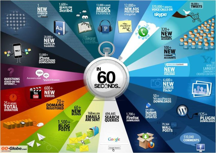 the internet in-60-seconds