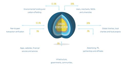 logos ecosystem